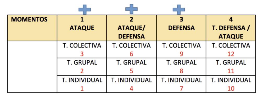intensidad tactica en futbol