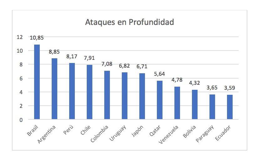 El Brasil de los números, análisis durante la Copa América 2019
