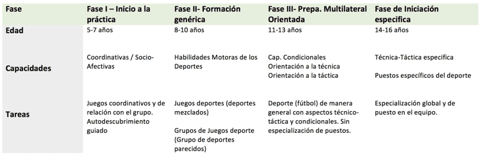 metodología fútbol base