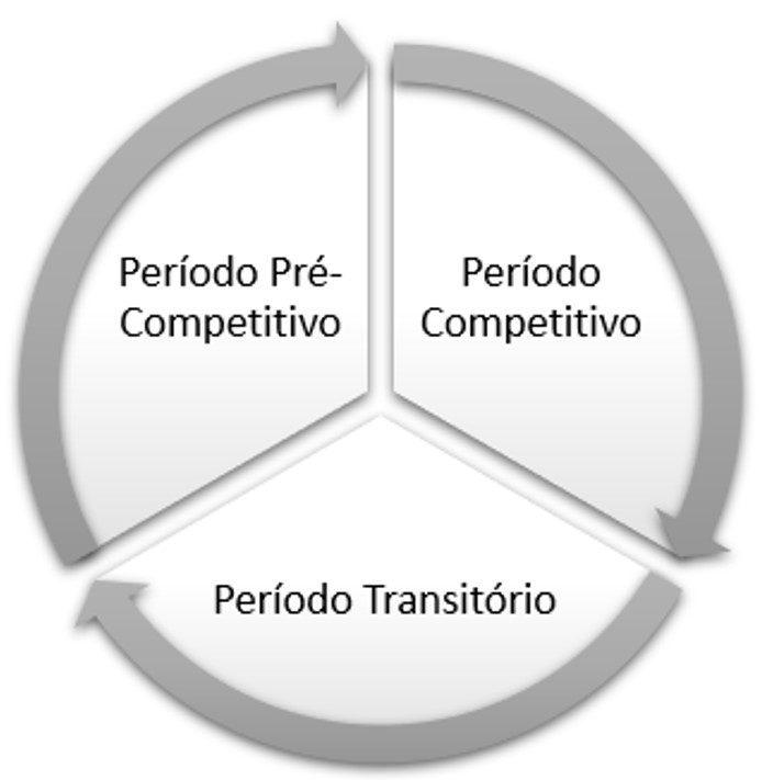 período transitorio en fútbol